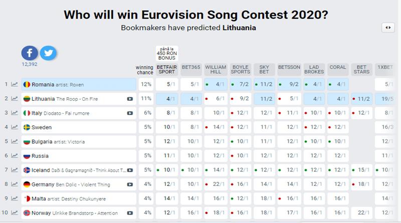 Romania castigatoare Eurovision 2020